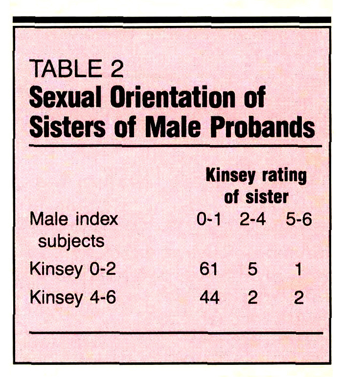 TABLE 2Sexual Orientation of Sisters of Male Probands