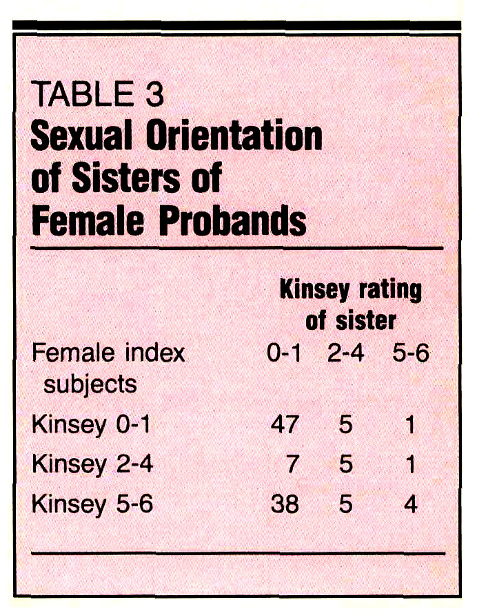 TABLE 3Sexual Orientation of Sisters of Female Probands