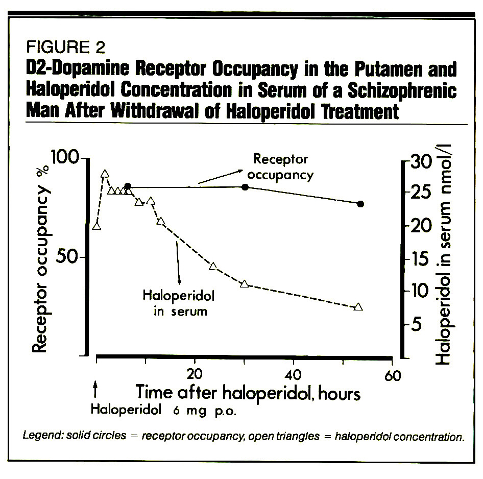 FIGURE 2D2-Dopamine Receptor Occupancy in the Putamen and Haloperidol Concentration in Serum of a Schizophrenic Man After Withdrawal of Haloperidol Treatment