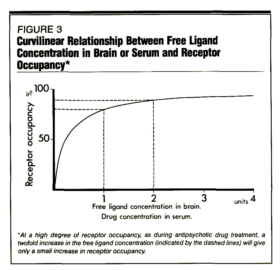 FIGURE 3Curvilinear Relationship Between Free Ligand Concentration in Brain or Serum and Receptor Occupancy*