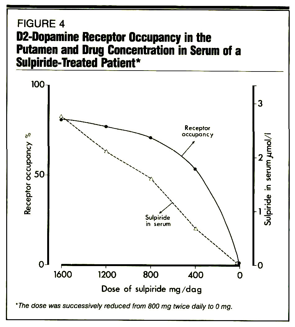 FIGURE 4D2-Dopamine Receptor Occupancy in the Putamen and Drug Concentration in Serum of a Sulpiride-Treated Patient*