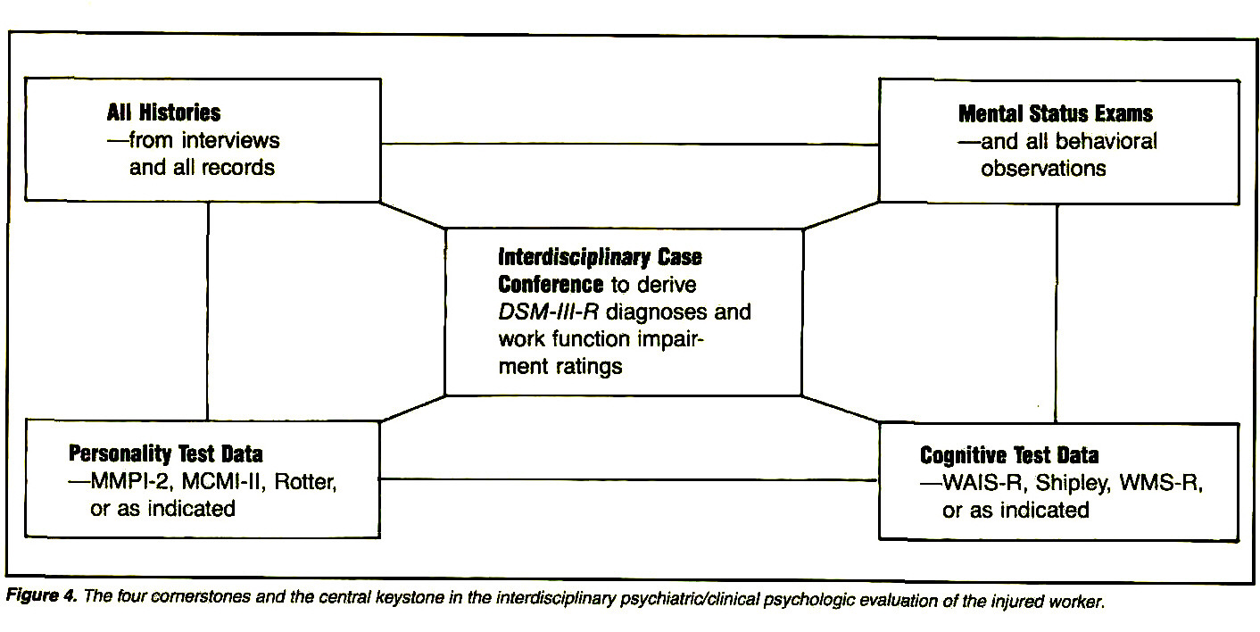 Figure 4. The four cornerstones and the central keystone in the interdisciplinary psychialiic/clinical psychologic evaluation of the injured worker.