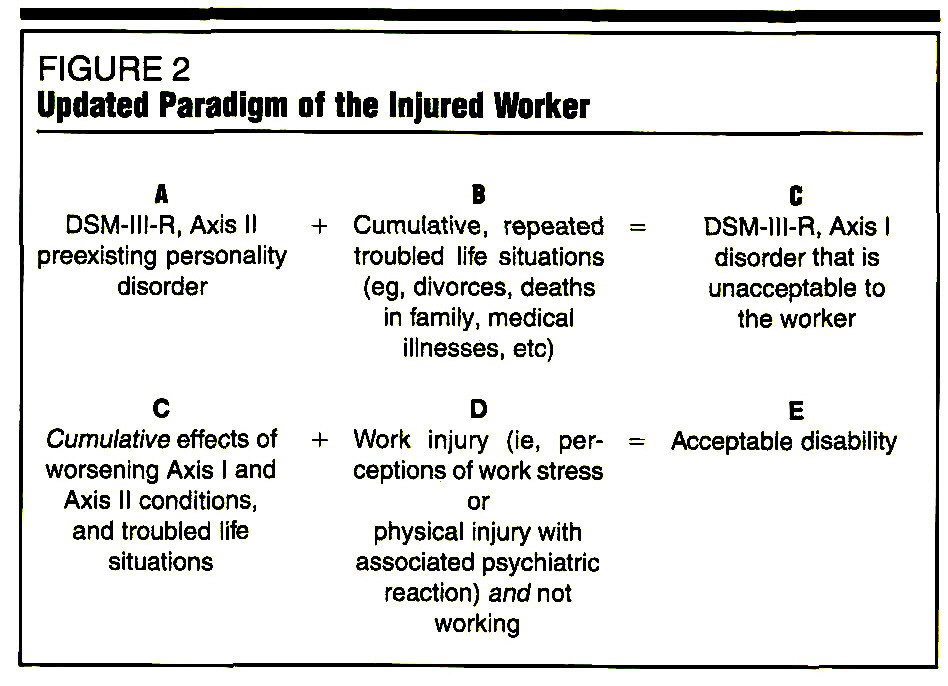 FIGURE 2Updated Paradigm of the Injured Worker