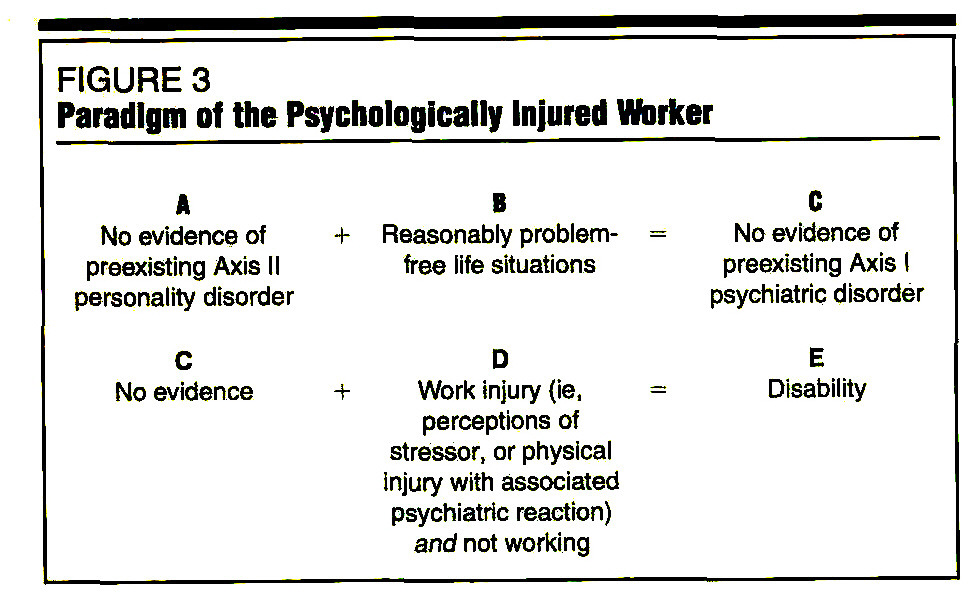 FIGURE 3Paradigm of the Psychologically Injured Worker