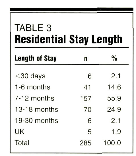 TABLE 3Residential Stay Length