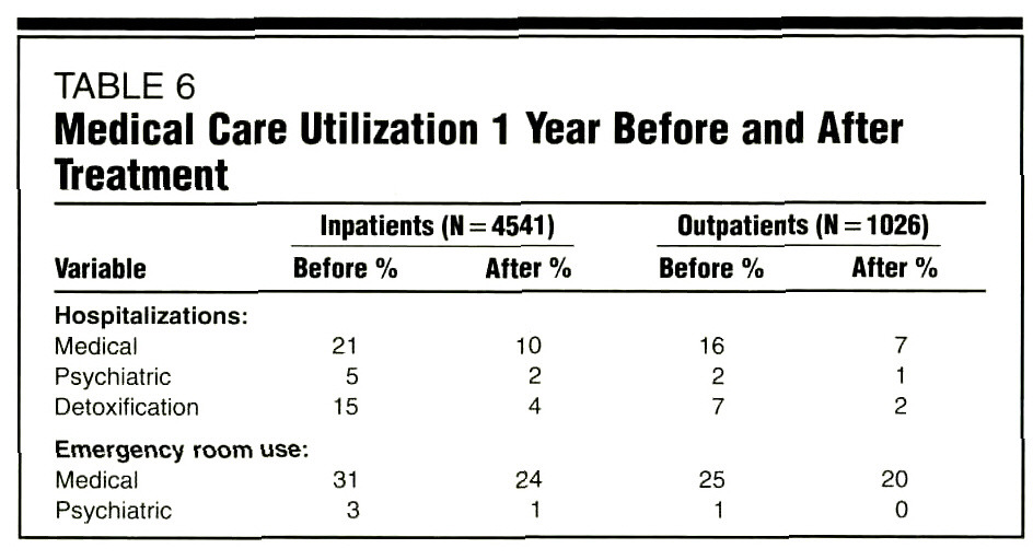 TABLE 6Medical Care Utilization 1 Year Before and After Treatment