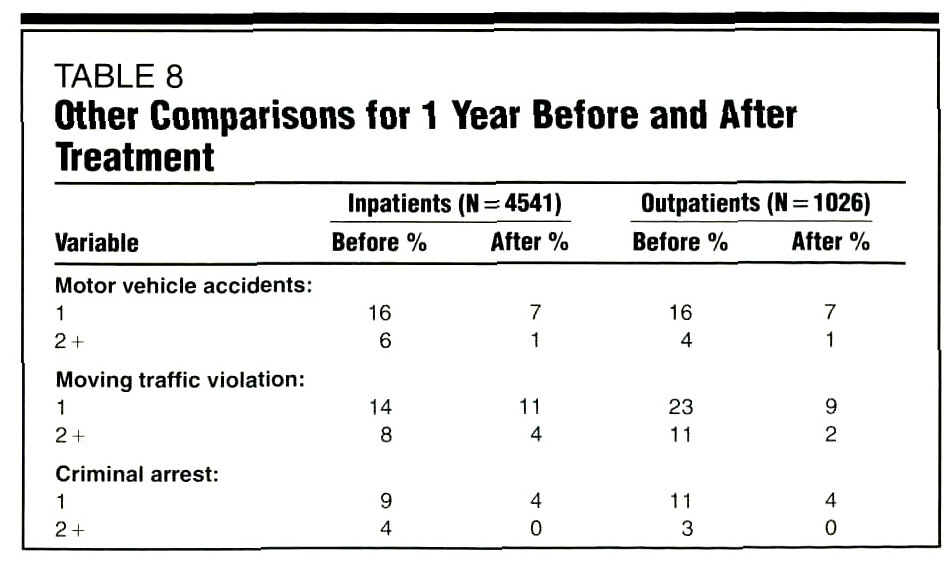 TABLE 8Other Comparisons for 1 Year Before and Alter Treatment