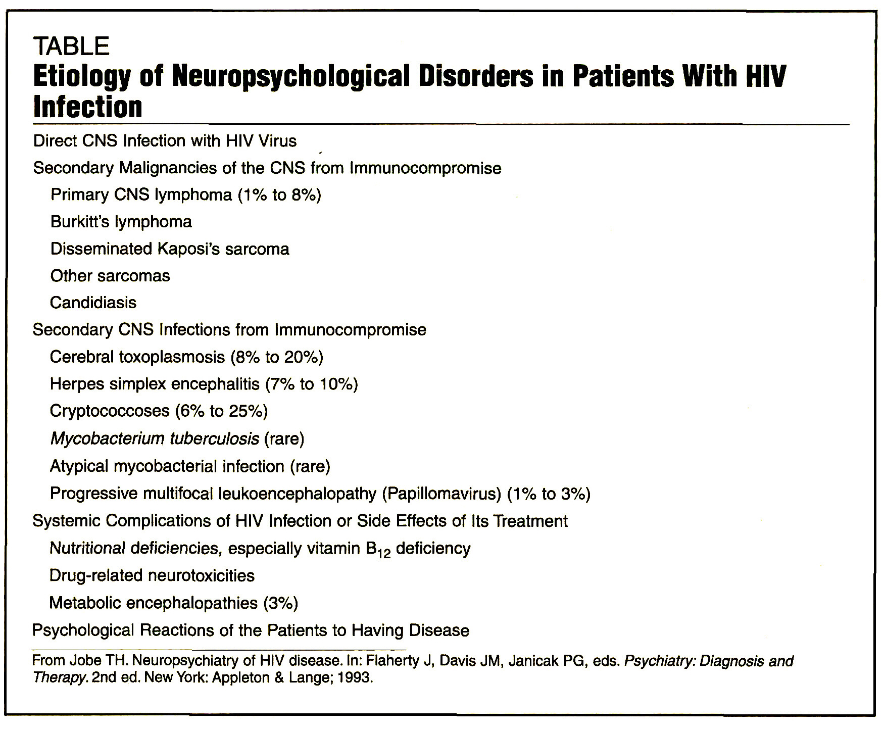 TABLEEtiology of Neuropsychological Disorders in Patients With HIV Infection