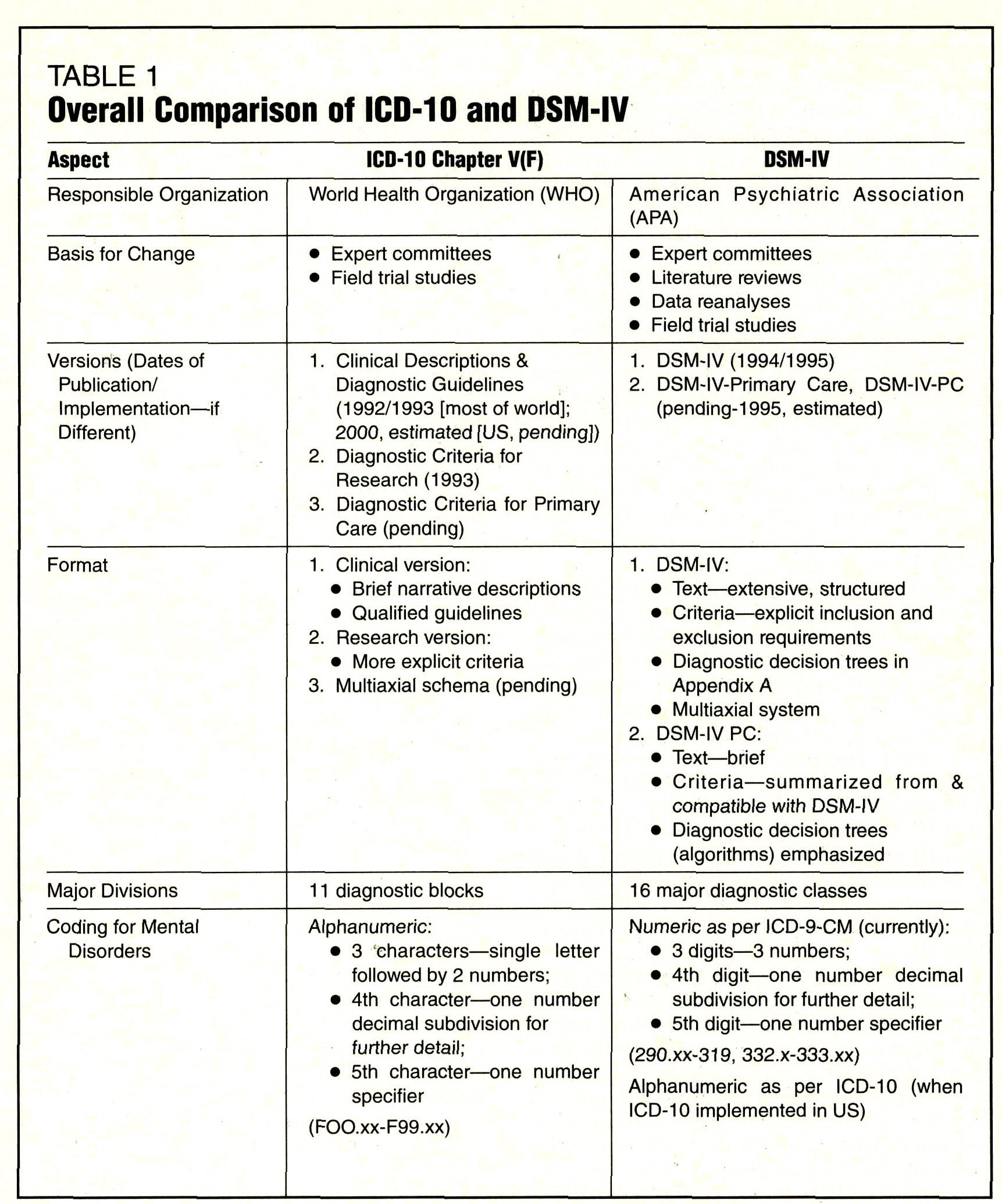 ICD-10 and DSM-IV: Depiction of the Diagnostic Elephant
