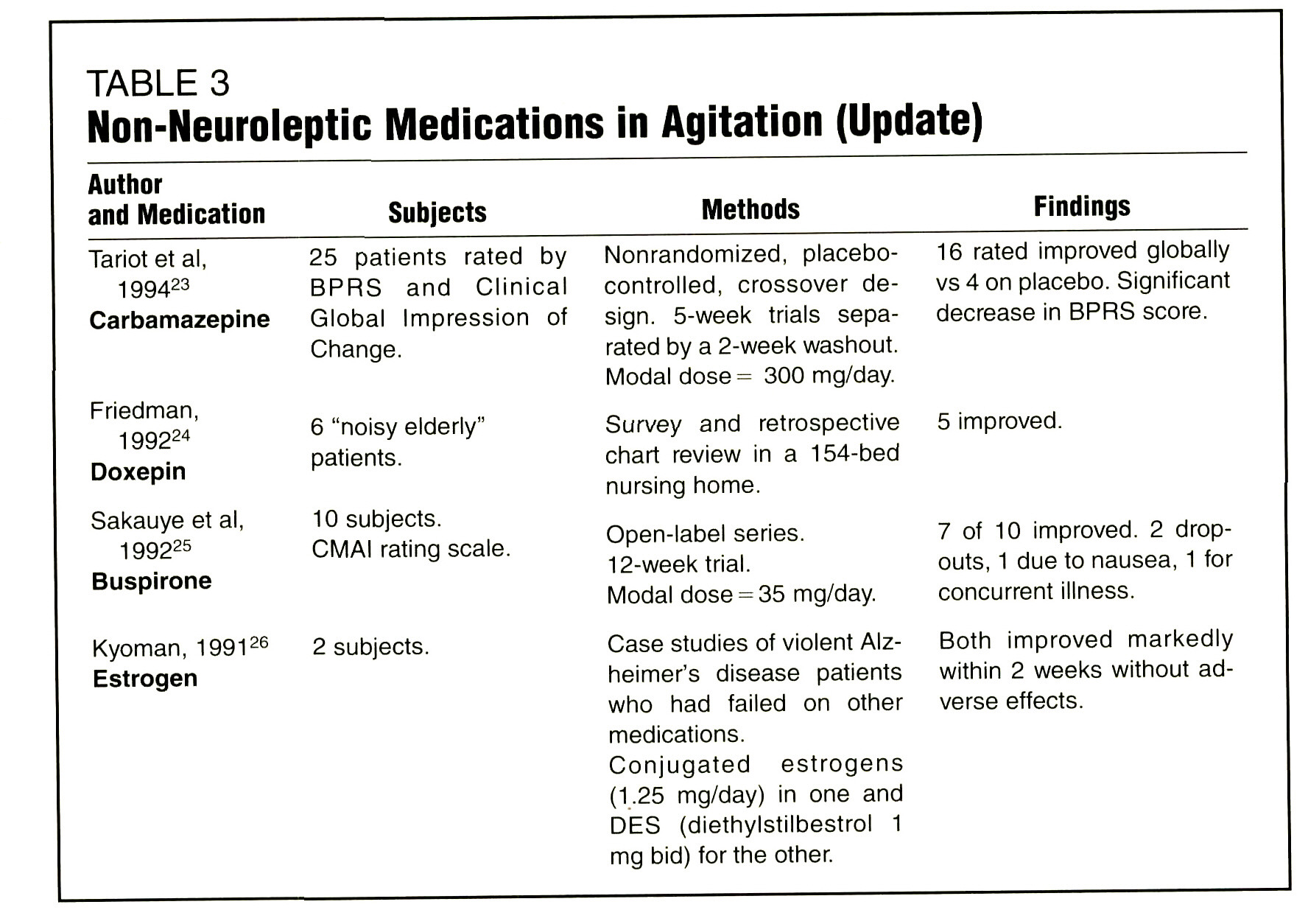 TABLE 3Non-Neuroleptic Medications in Agitation (Update)