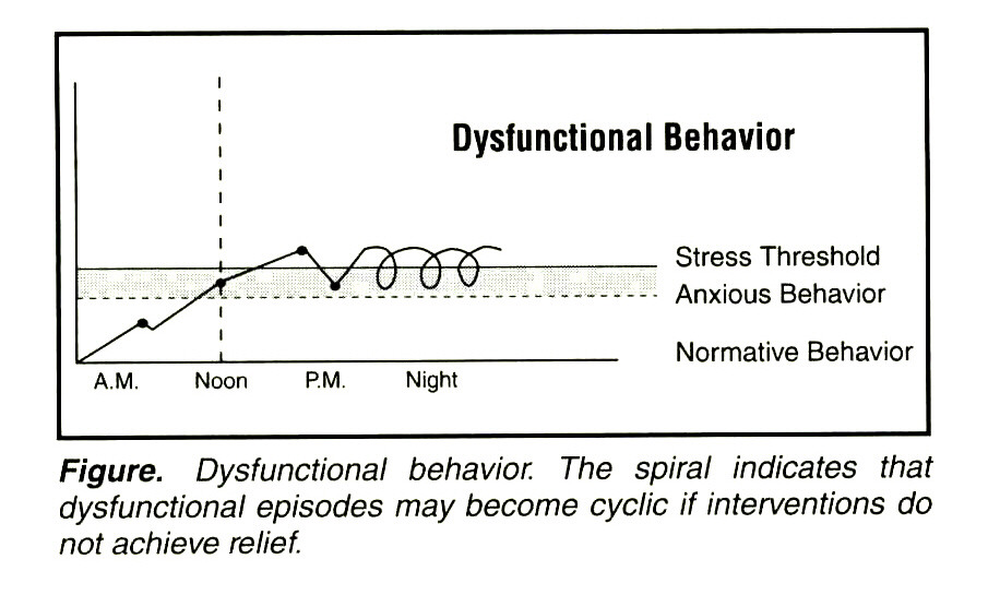 Figure. Dysfunctional behavior. The spiral indicates that dysfunctional episodes may become cyclic if interventions do not achieve relief.