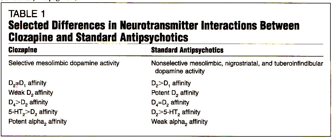 TABLE 1Selected Differences in Neurotransmitter Interactions Between Clozapine and Standard Antipsychotics