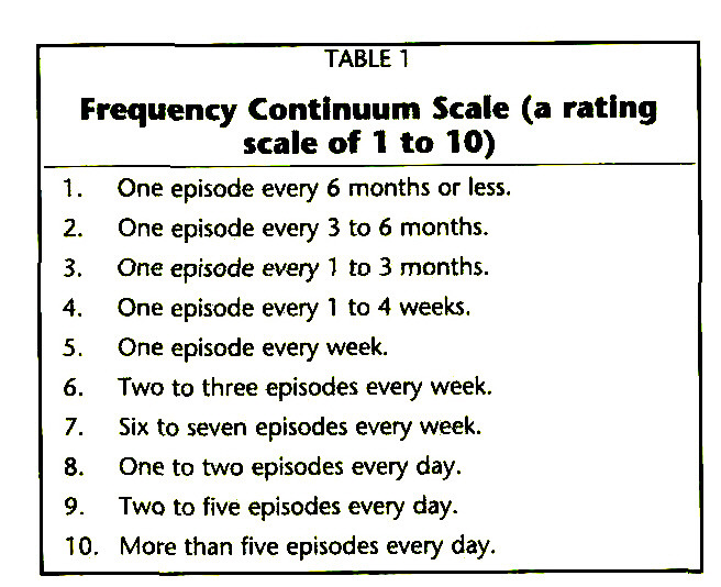 TABLE 1Frequency Continuum Scale (a rating scale of 1 to 10)