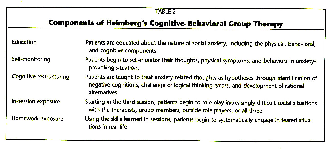 TABLE 2Components of Heimberg's Cognitive-Behavioral Group Therapy
