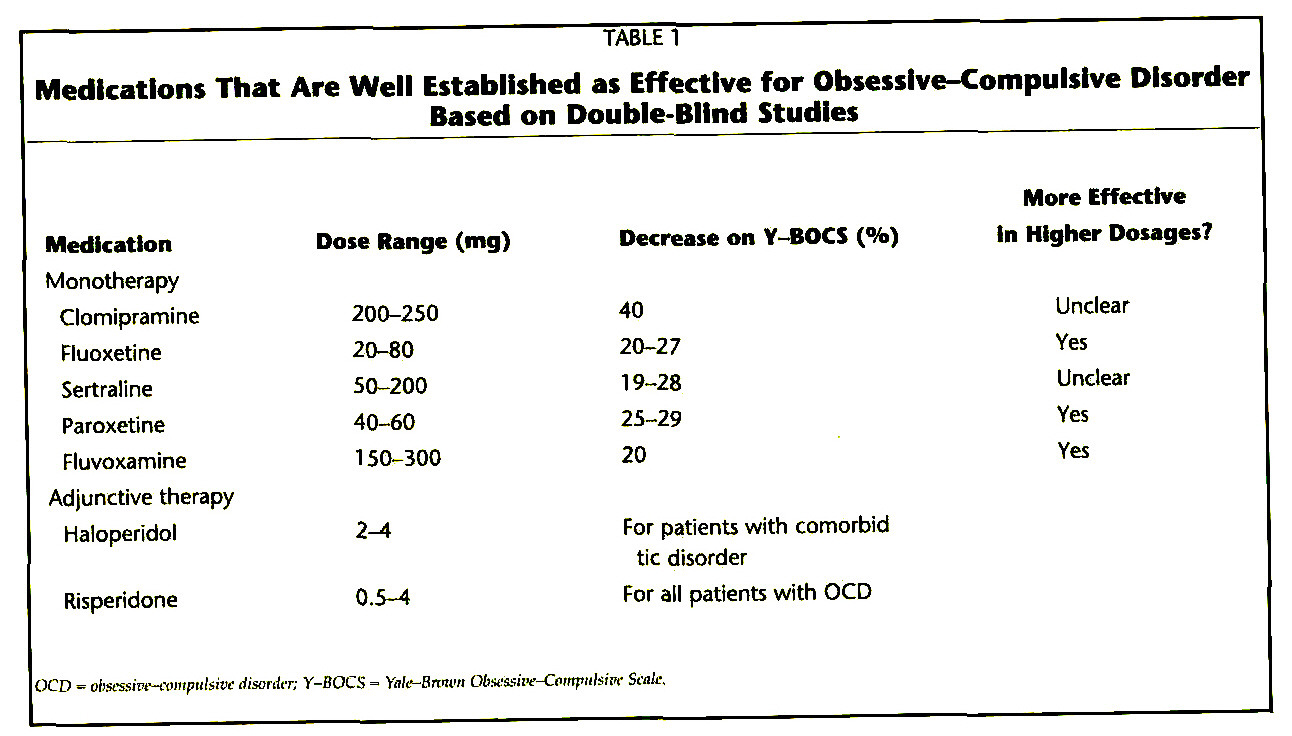 TABLE 1Medications That Are Well Established as Effective for Obsessive-Compulsive Disorder Based on Double-Blind Studies