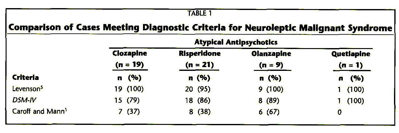 TABLE 1Comparison of Cases Meeting Diagnostic Criteria for Neuroleptic Malignant Syndrome