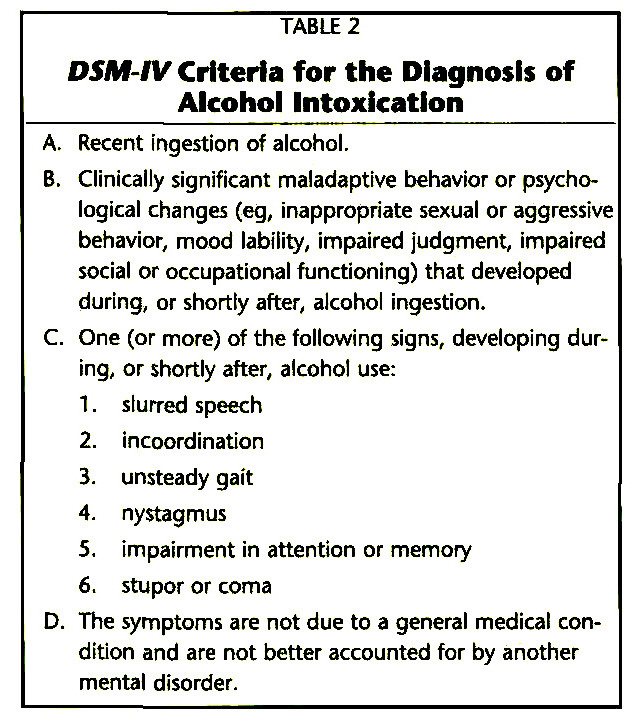 TABLE 2DSMkV Criteria for the Diagnosis of Alcohol Intoxication