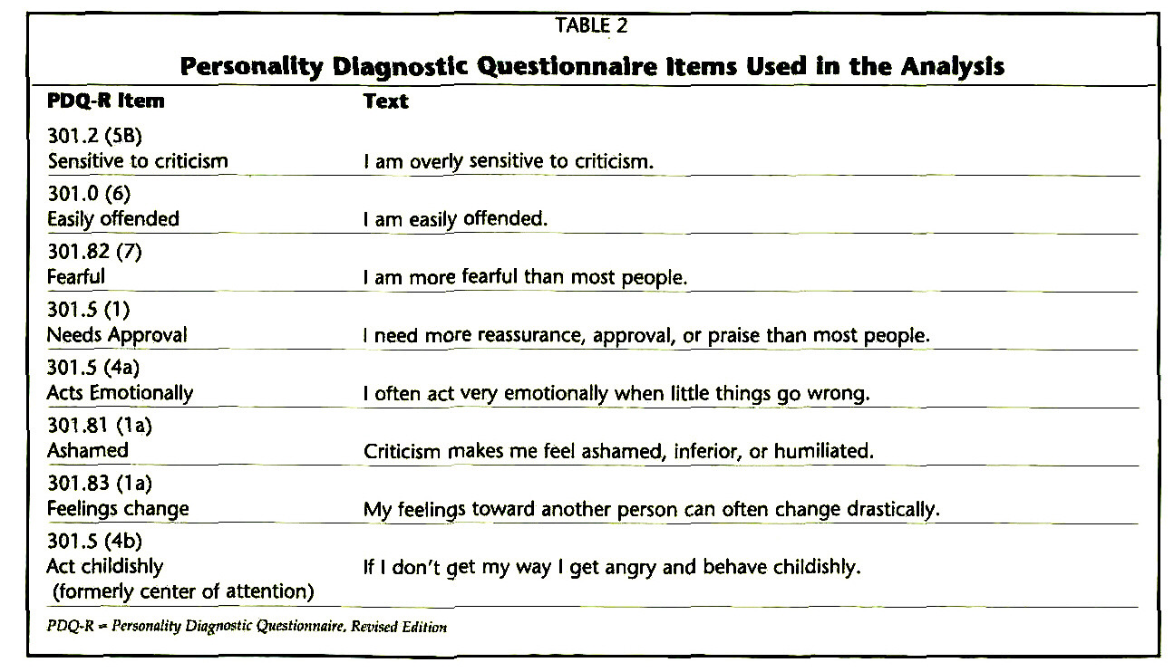 TABLE 2Personality Diagnostic Questionnaire Items Used in the Analysts
