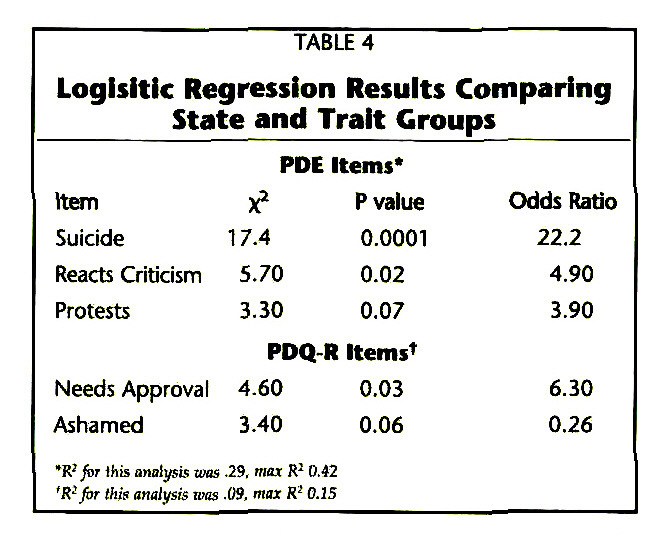 TABLE 4Logisitic Regression Results Comparing State and Trait Groups