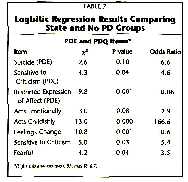TABLE 7Logisitic Regression Results Comparing State and No-PD Groups
