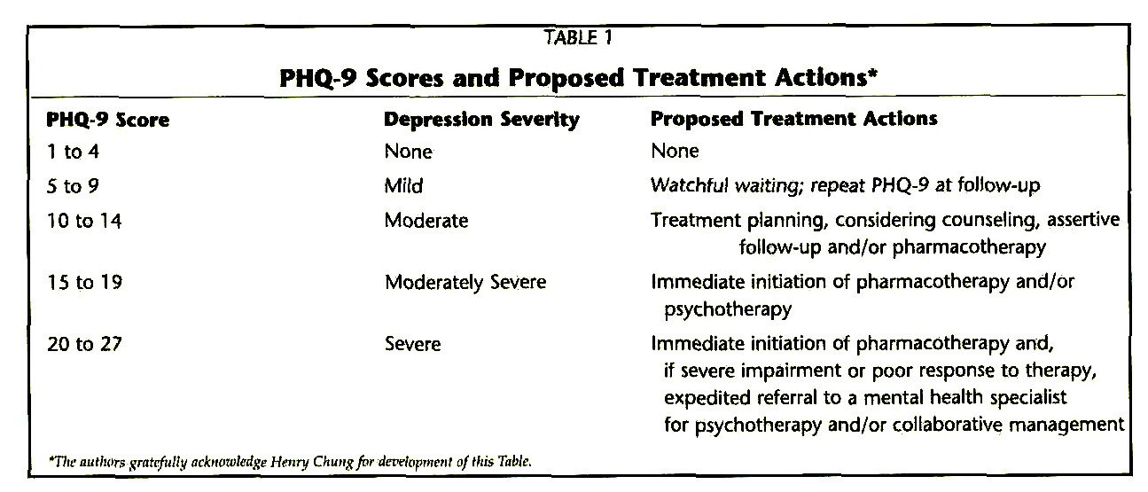 TABLETPHQ-9 Scores and Proposed Treatment Actions*