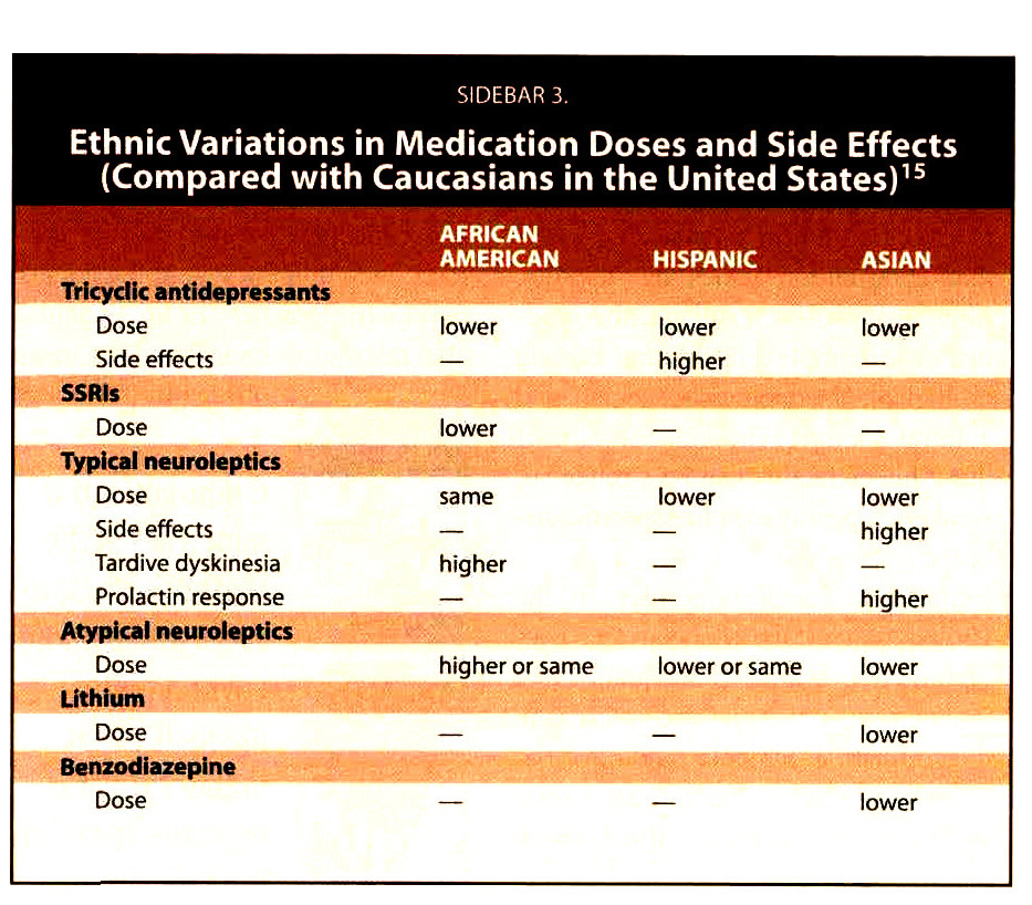 SIDEBAR 3.Ethnic Variations in Medication Doses and Side Effects (Compared with Caucasians in the United States)15