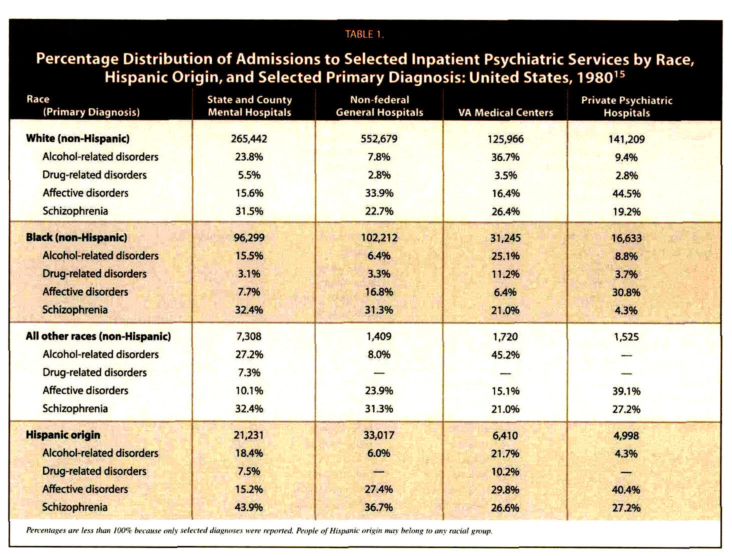 TABLE I.Percentage Distribution of Admissions to Selected Inpatient Psychiatric Services by Race, Hispanic Origin, and Selected Primary Diagnosis: United States, 198015