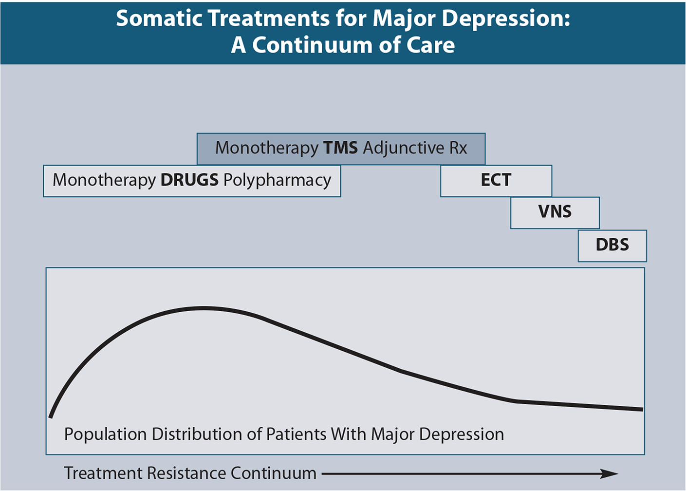 A continuum of care for treatment planning for major depression.