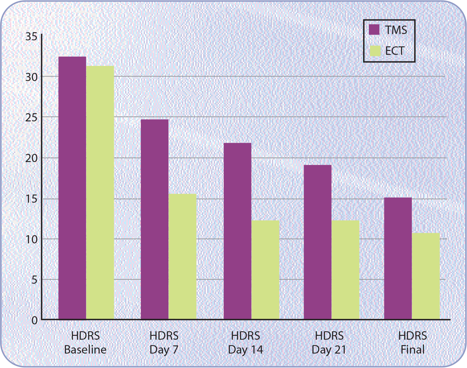 Rates of improvement in HDRS scores between the rTMS and ECT groups across the treament duration.