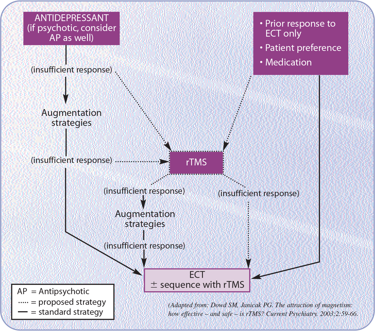 Potential role of rTMS in treating a major depressive episode.