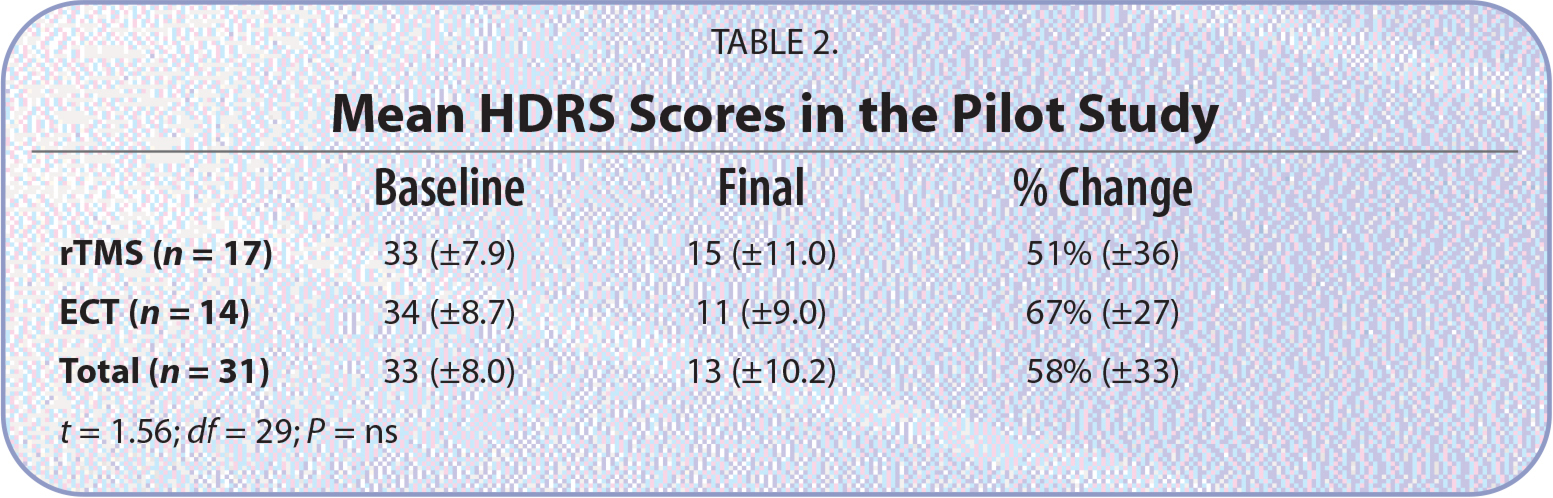 Mean HDRS Scores in the Pilot Study