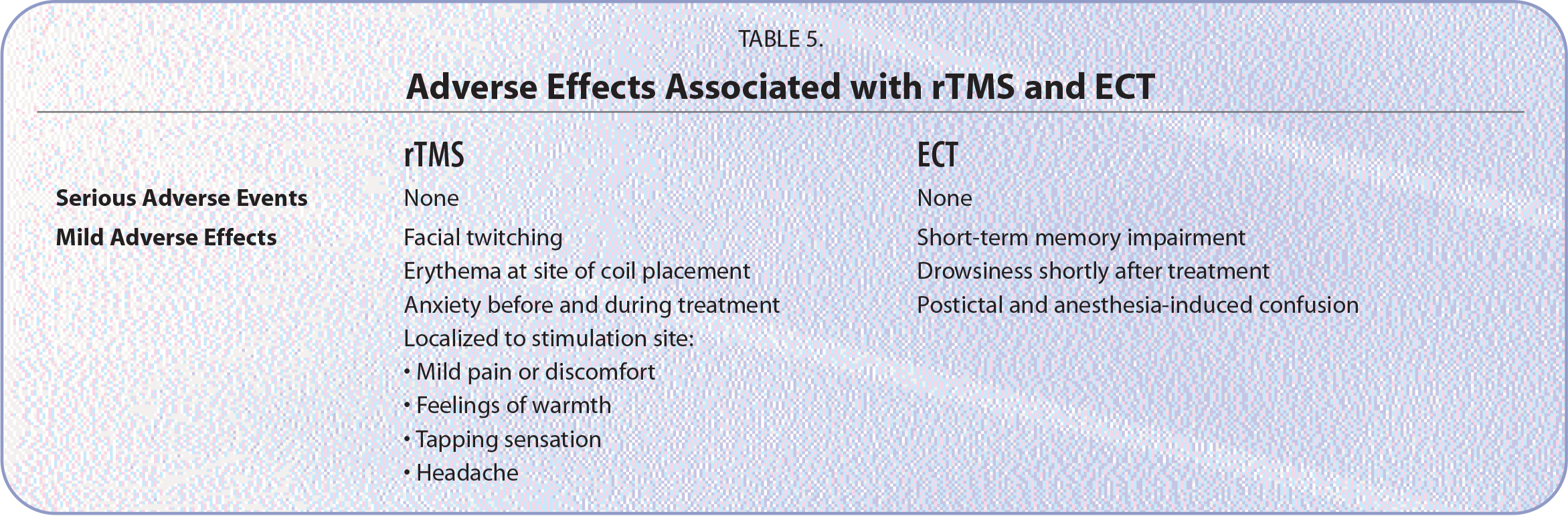 Adverse Effects Associated with rTMS and ECT