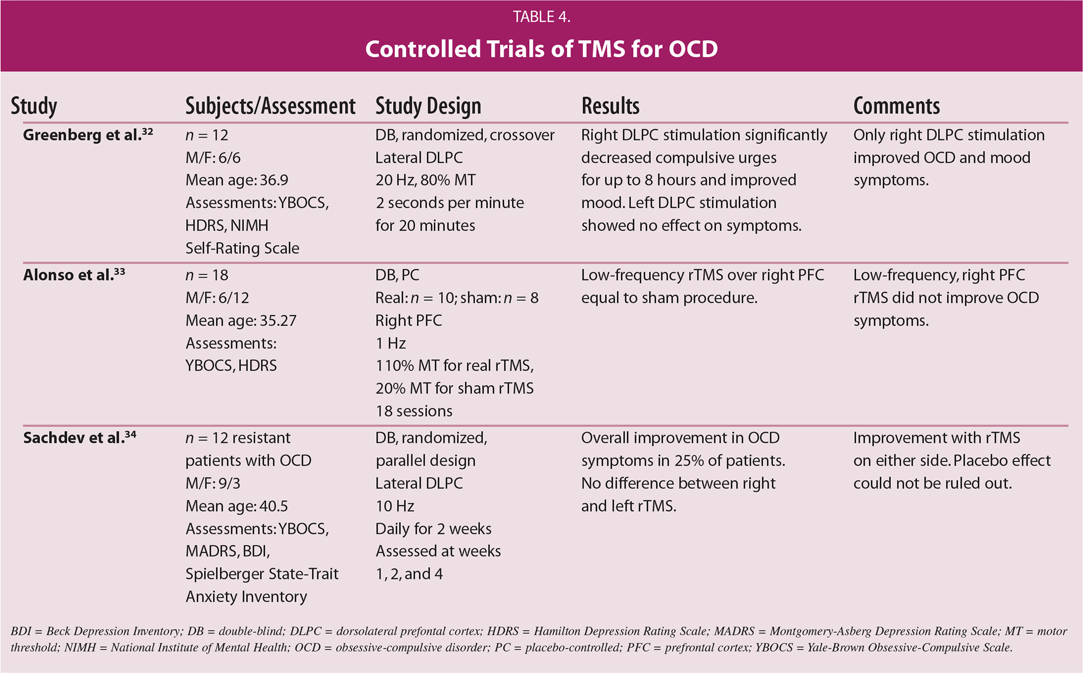 Controlled Trials of TMS for OCD