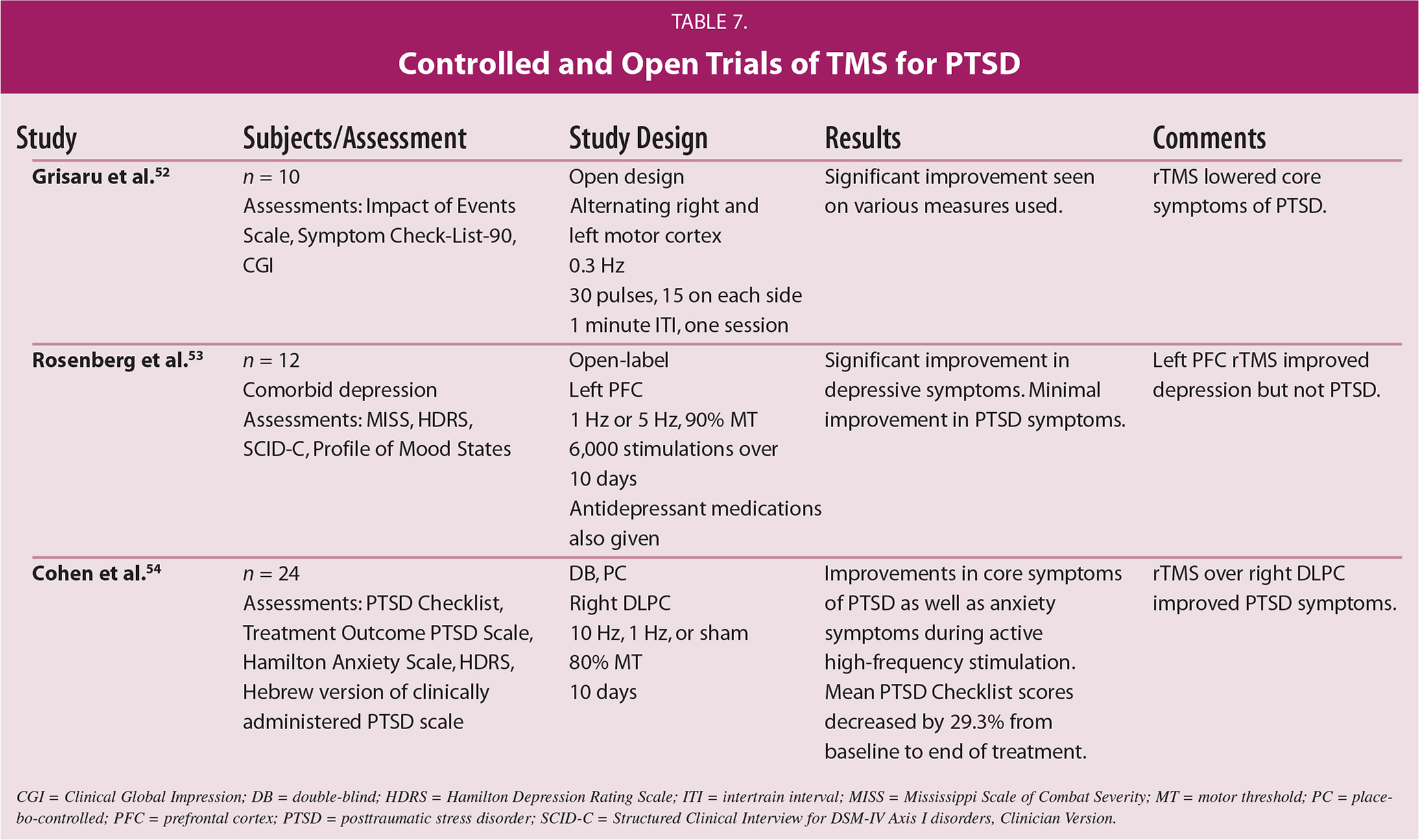 Controlled and Open Trials of TMS for PTSD
