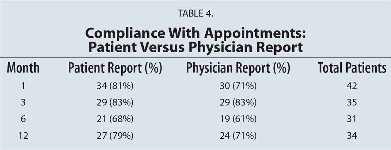 Compliance With Appointments: Patient Versus Physician Report
