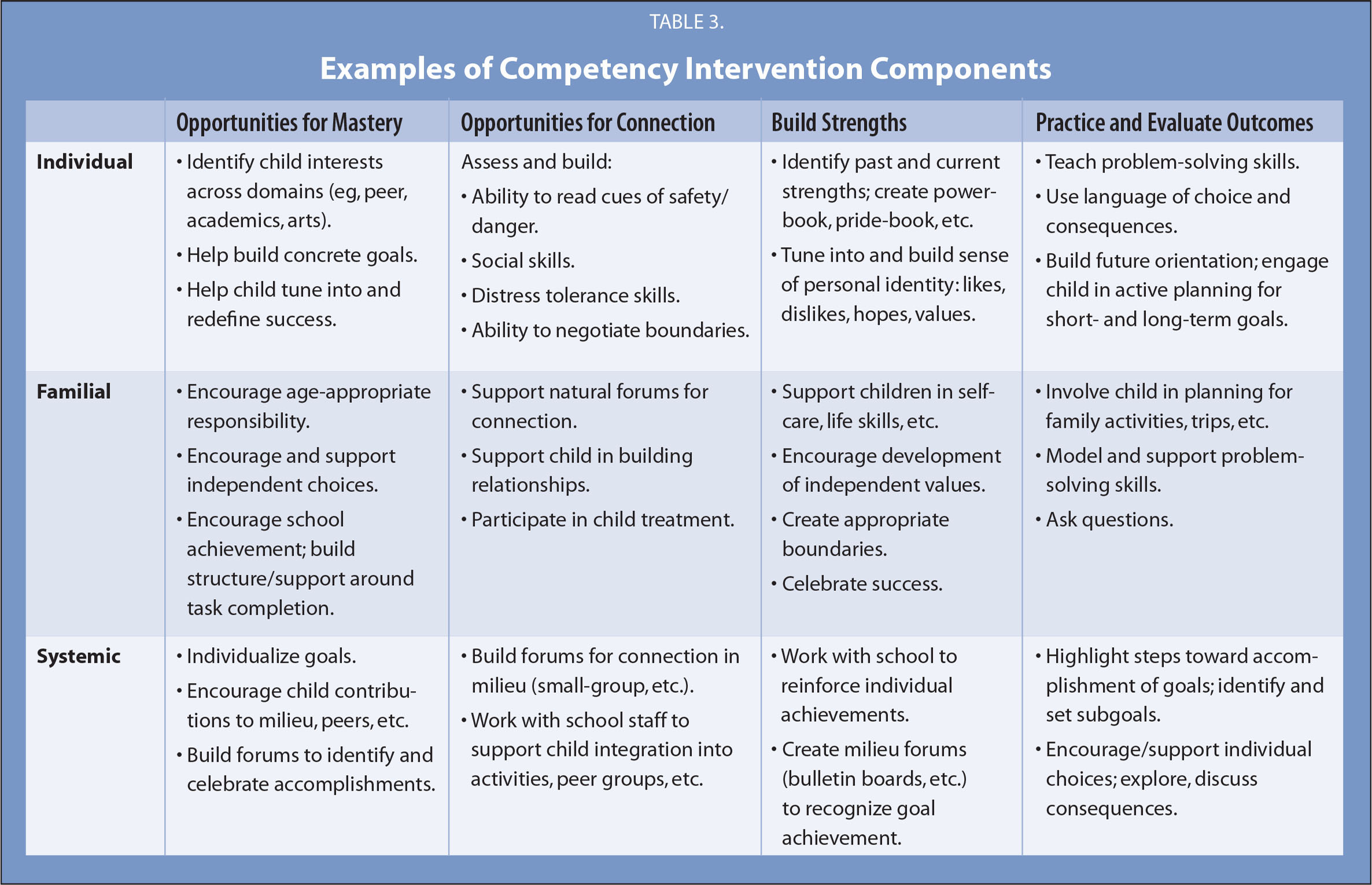 Examples of Competency Intervention Components