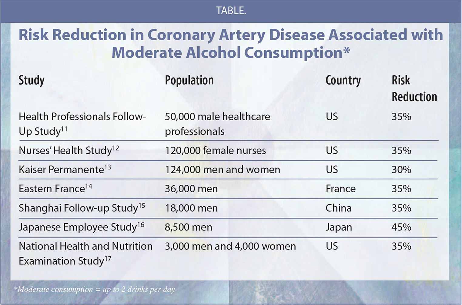Risk Reduction in Coronary Artery Disease Associated with Moderate Alcohol Consumption*