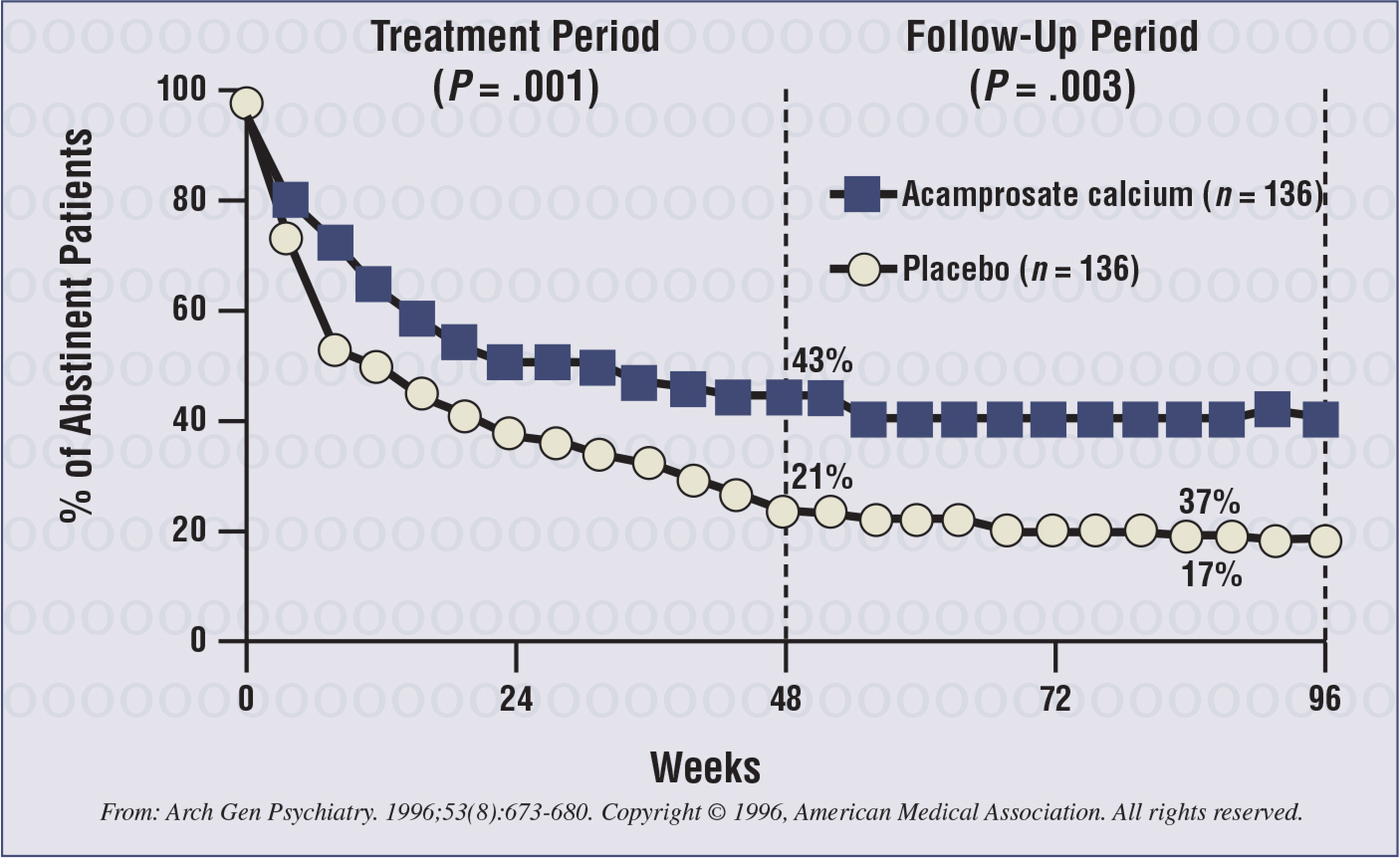 Results of a study of acamprosate for the treatment of alcohol dependence.31 A total of 272 patients were entered into the study during a 2-year period and evaluated using the Kaplan-Meier survival analysis survival function estimate. Continuous abstinence rates were assessed for the treatment and follow-up periods.