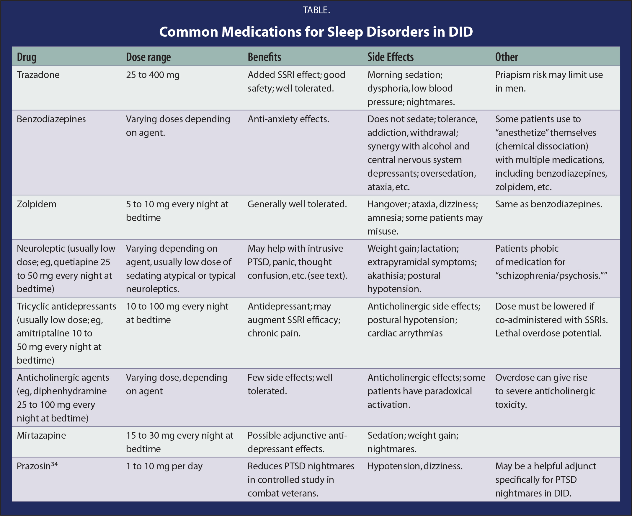 Common Medications for Sleep Disorders in DID