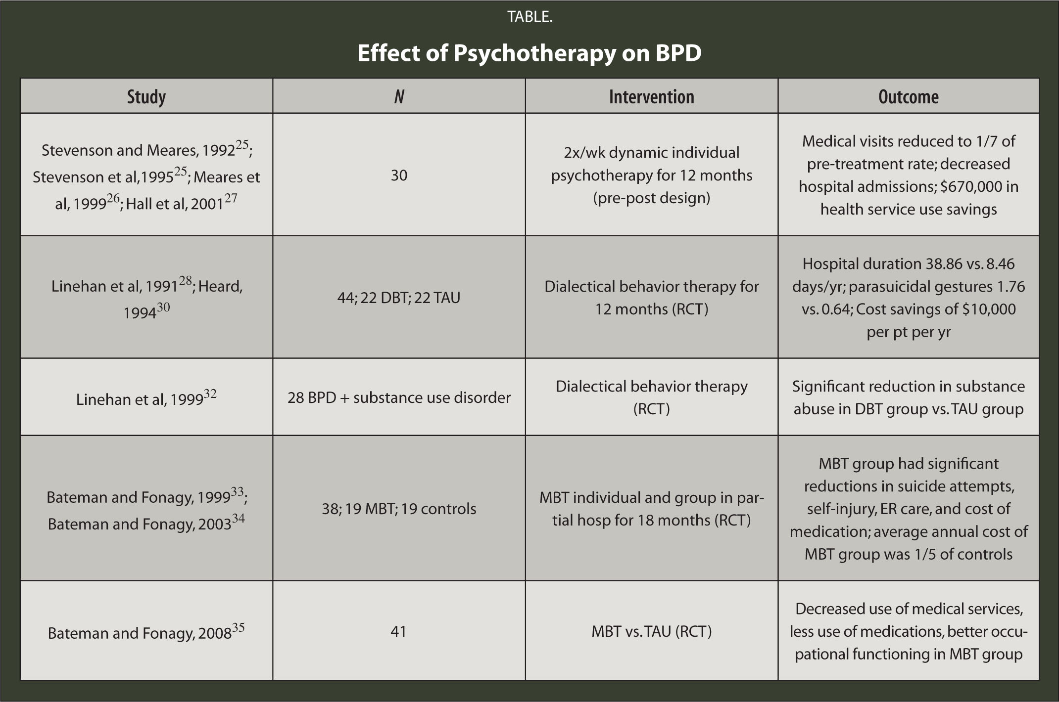 Effect of Psychotherapy on BPD