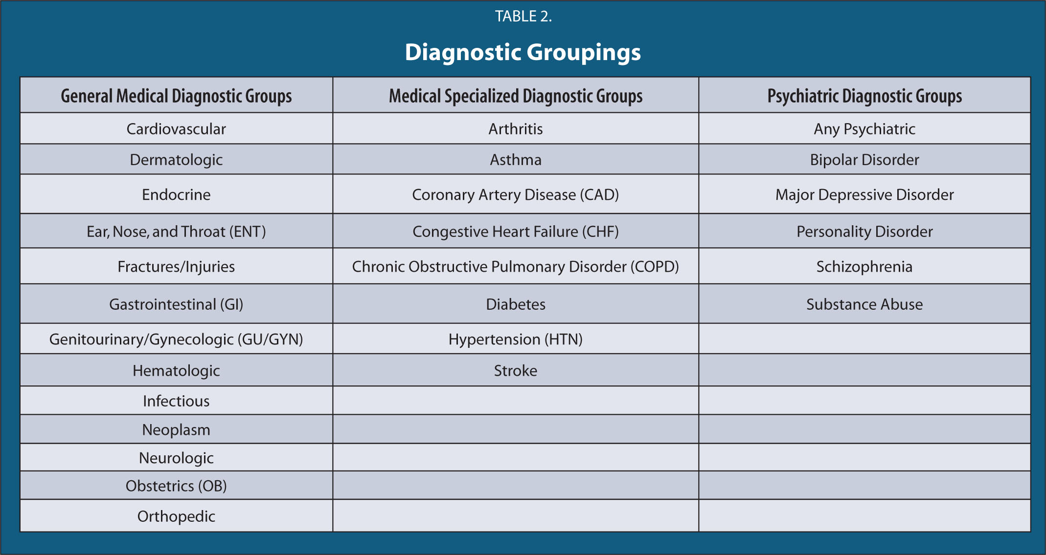 Diagnostic Groupings