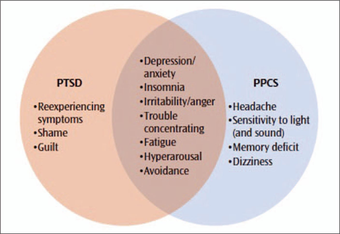 a look at common clinical syndromes associated with combat duties Psychopathology is a term which refers to  psychiatrists and clinical psychologists are  which has the aim of describing the symptoms and syndromes of.