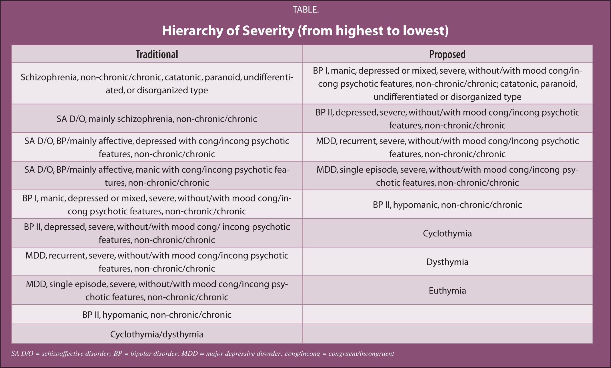 Hierarchy of Severity (from Highest to Lowest)