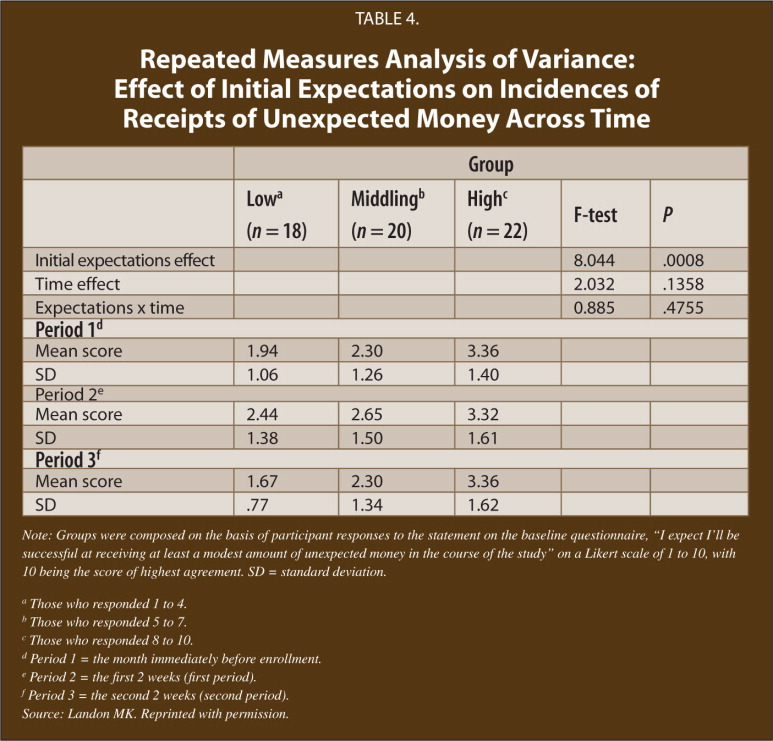 Repeated Measures Analysis of Variance: Effect of Initial Expectations on Incidences of Receipts of Unexpected Money Across Time