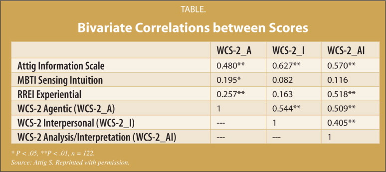 Bivariate Correlations between Scores
