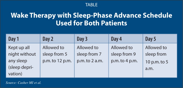 Wake Therapy with Sleep-Phase Advance Schedule Used for Both Patients