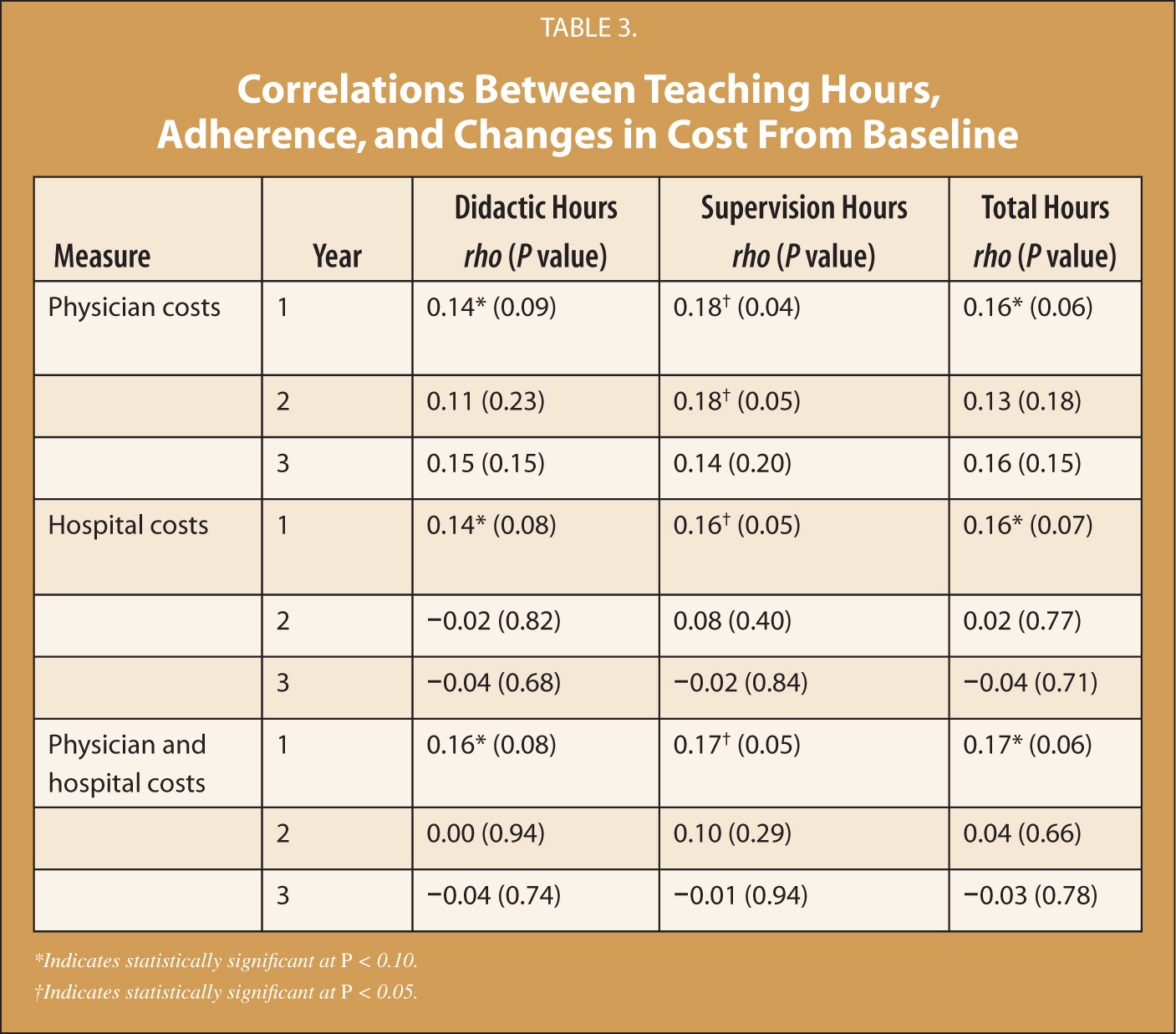 Correlations Between Teaching Hours, Adherence, and Changes in Cost From Baseline