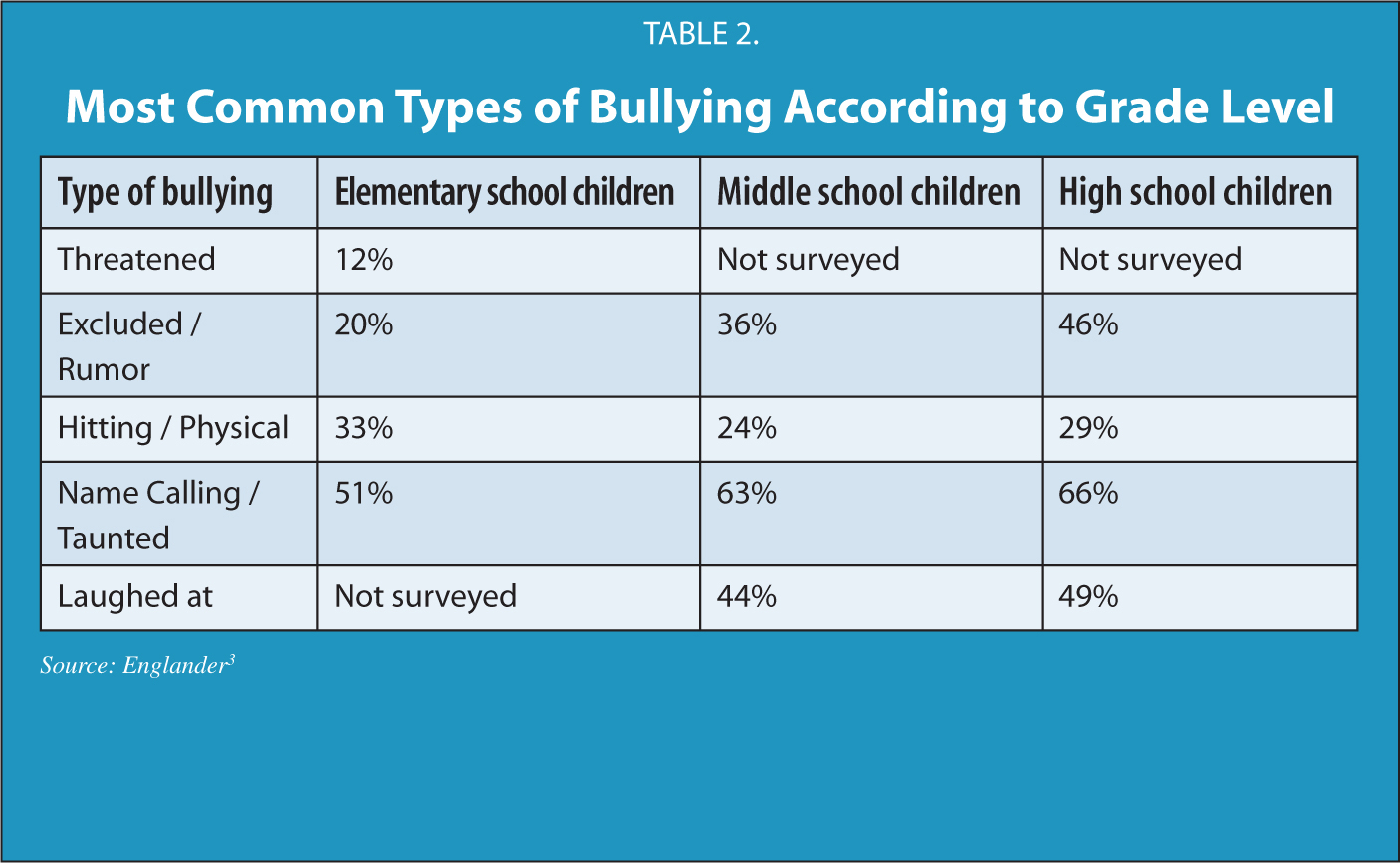 Most Common Types of Bullying According to Grade Level