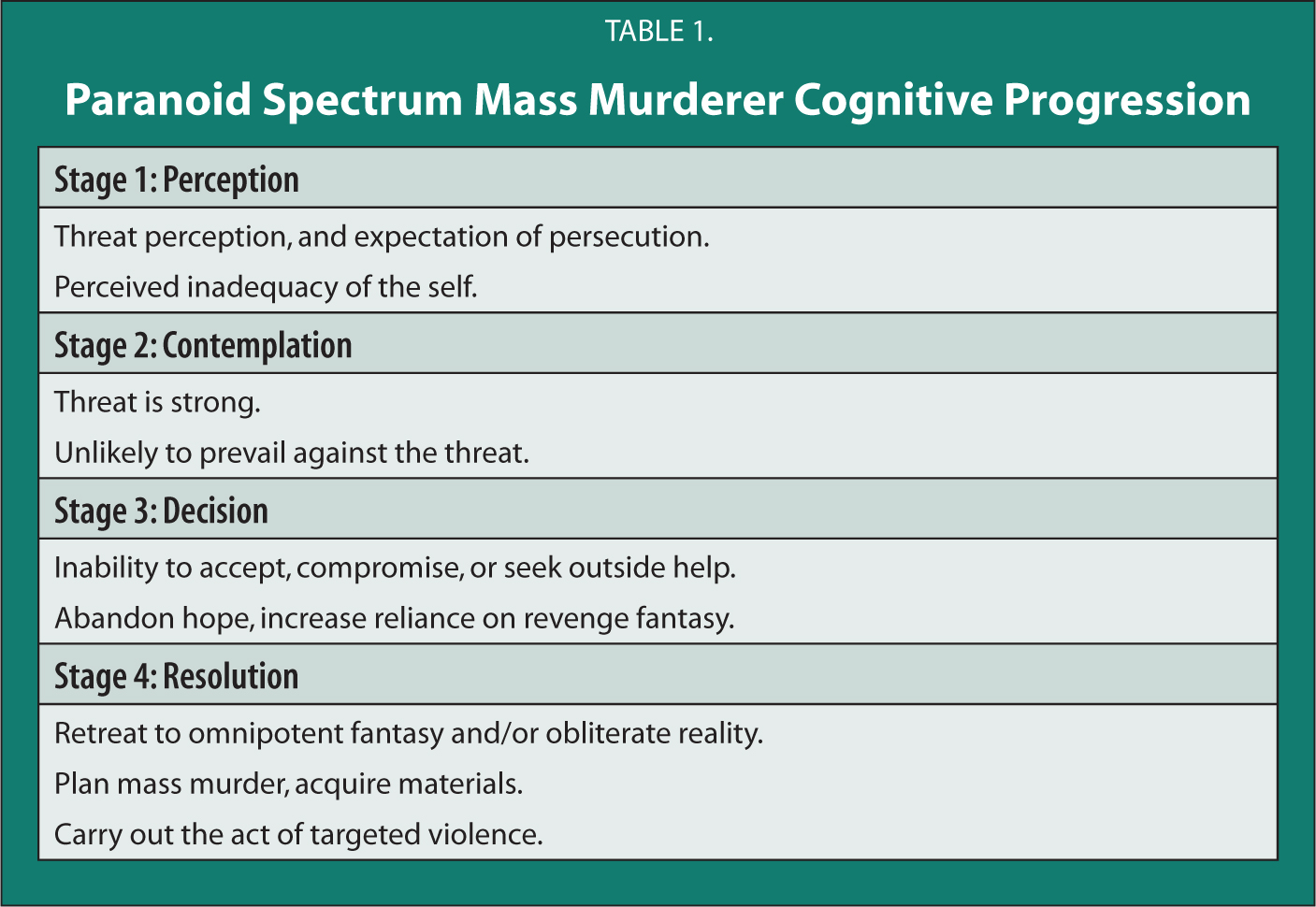 Paranoid Spectrum Mass Murderer Cognitive Progression