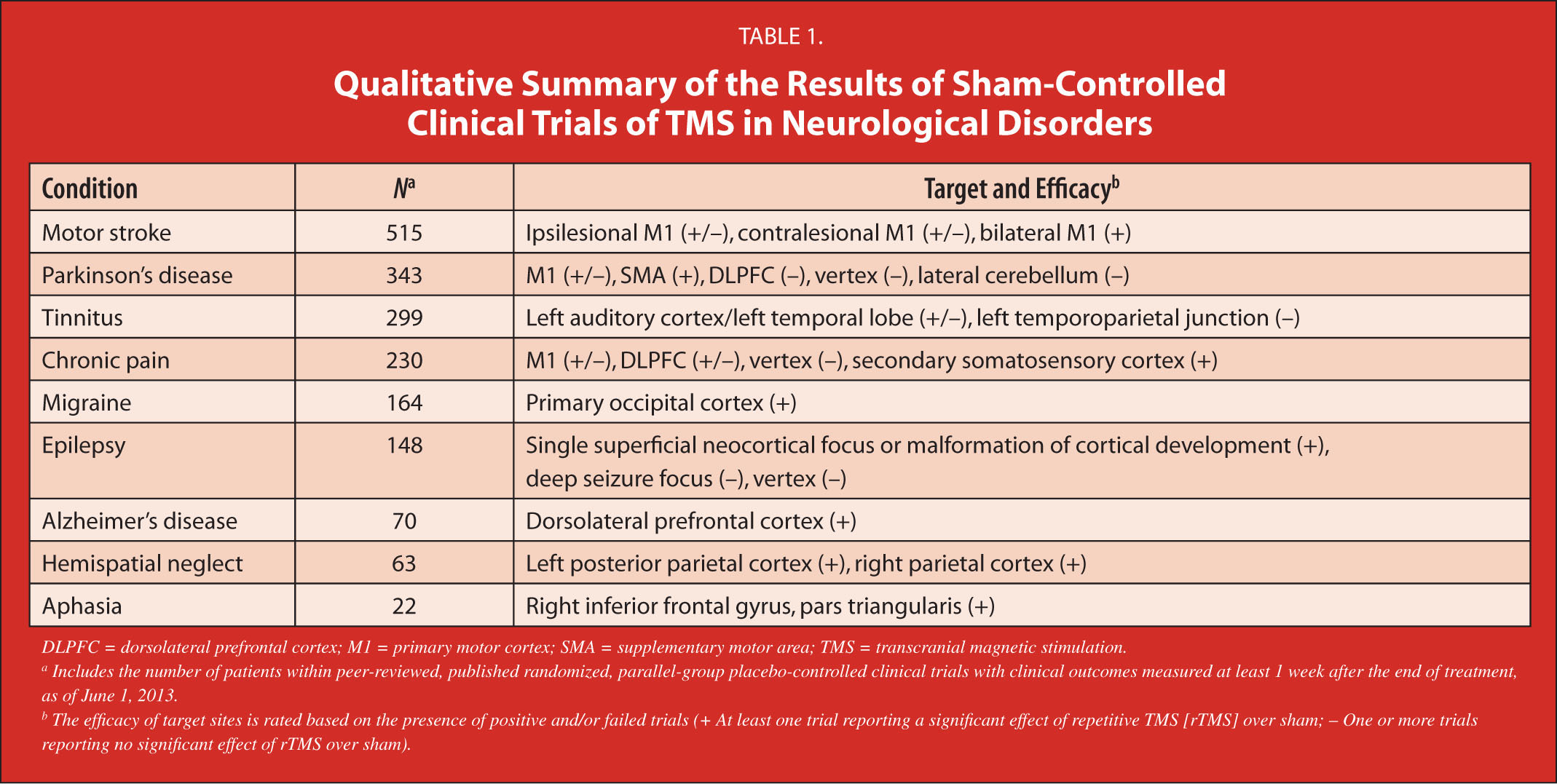 Qualitative Summary of the Results of Sham-Controlled Clinical Trials of TMS in Neurological Disorders